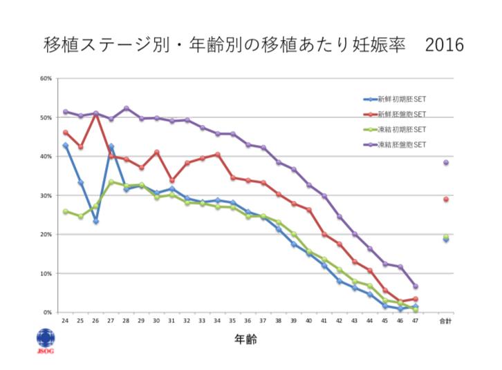 移植ステージ別妊娠率